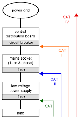 Measurement Category (CAT) ratings by type of circuit probed.