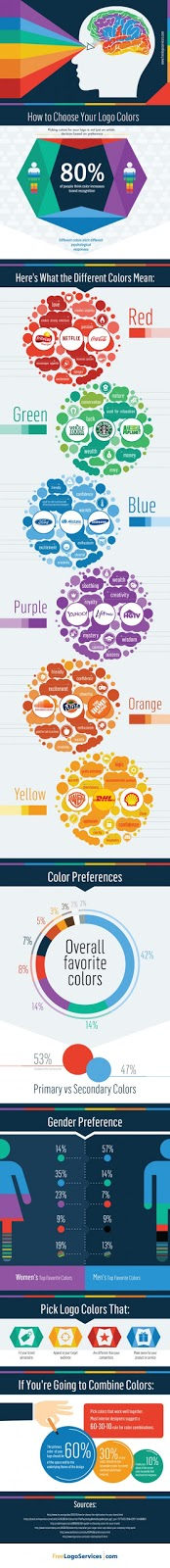 Infographics on the psychology-behind-choose-the-best-colours-for-your-logo-website-448-2000