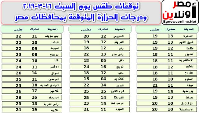 توقعات طقس يوم السبت 16-3-2019 ودرجات الحرارة المتوقعة بمحافظات مصر