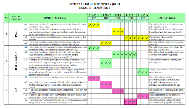 Pemetaan KD kelas 6 Semester 1