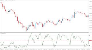 Forex williams percent range strategy