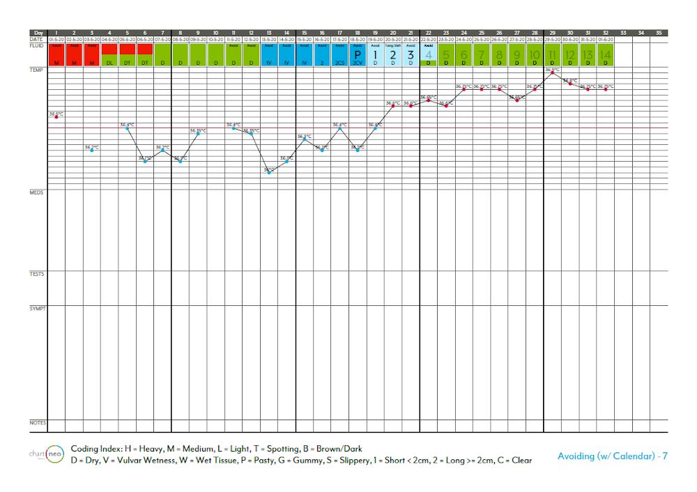 [Karta cyklu w aplikacji Chart Neo]