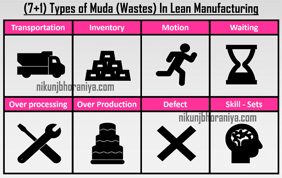 7 Types of Muda in Lean Manufacturing