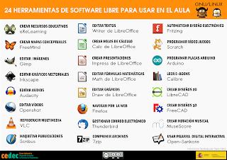 https://cedec.intef.es/24-herramientas-de-software-libre-para-el-aula/