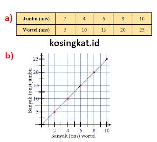 kunci jawaban ayo kita berlatih 5.3 matematika kelas 7 semester 2 halaman 28 - 31