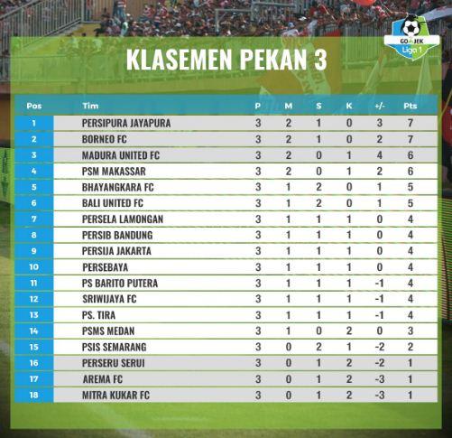 Klasemen Liga 1 2018 Pekan Ketiga
