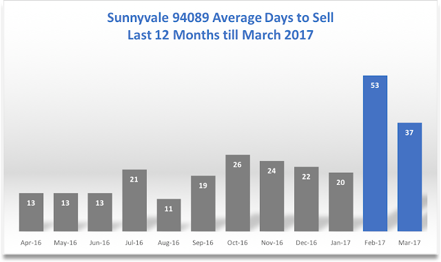 Sunnyvale Real Estate 94089 Average Days to Sell 12 months till March 2017