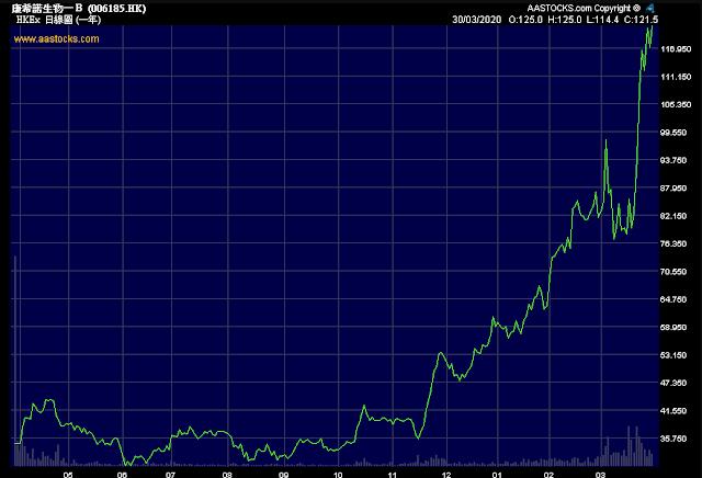 (图) 康希诺生物股票从2019年10月开始异动