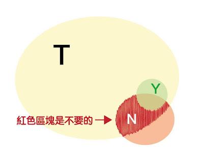 目標=T-N+Y