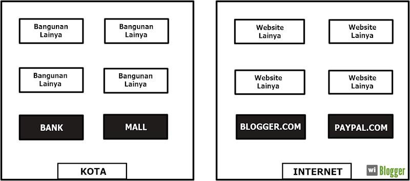 Perumpamaan sebuah website