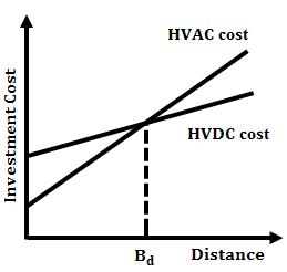 Comparison Between HVDC and HVAC