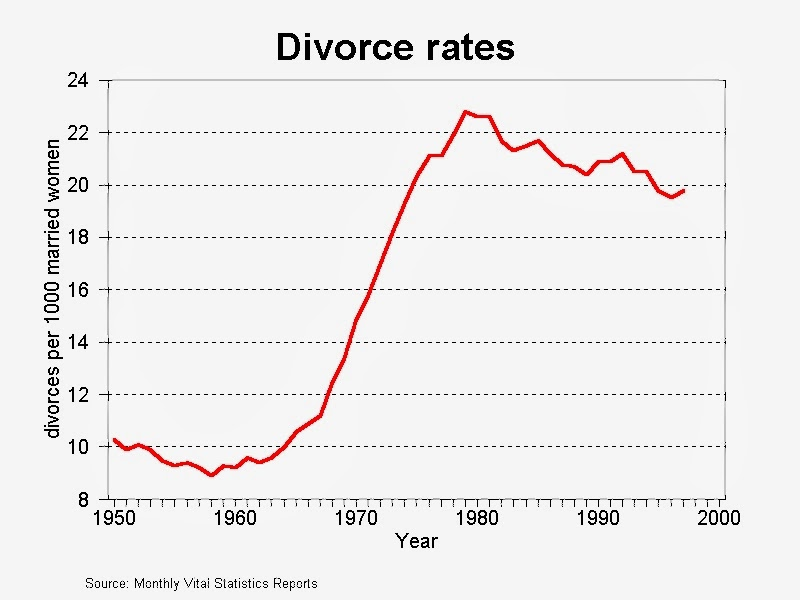 Trends in Divorce Rates, 1950-1997 - Source: Reeve Vanneman, University of Maryland, Sociology 441, http://www.vanneman.umd.edu/socy441/trends/divorce.html