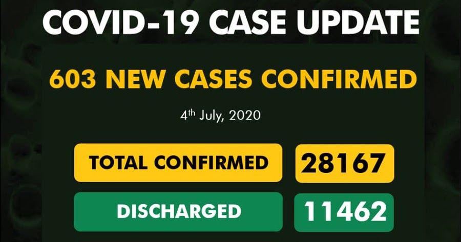 Nigeria's COVID 19 Cases Reaches 28167