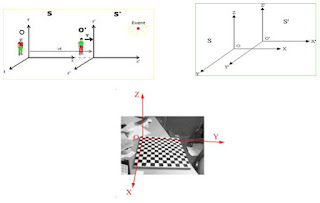 مفهوم الإطار المرجعي: reference frame