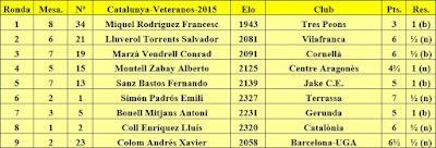 Contrincantes de Jaume Anguera en el XXXI Campeonato de Catalunya de Veteranos