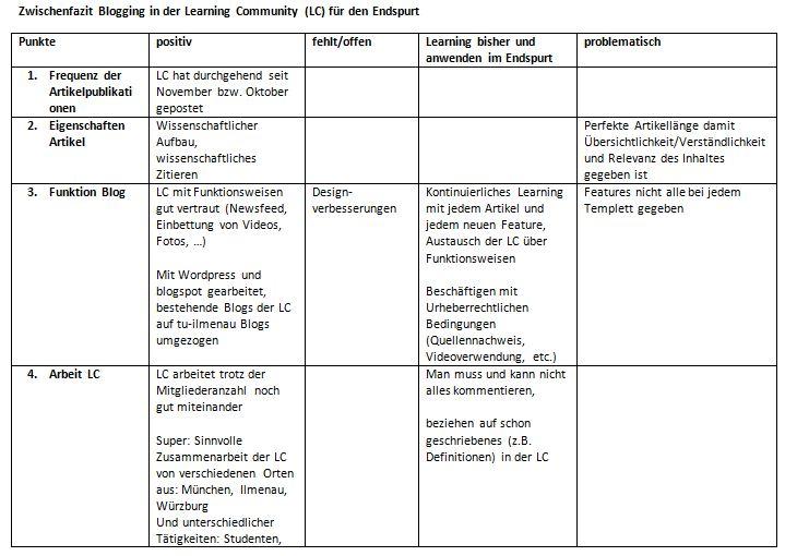 Blog It Zwischenfazit 2 Fortschritt Durch Die Learning Community