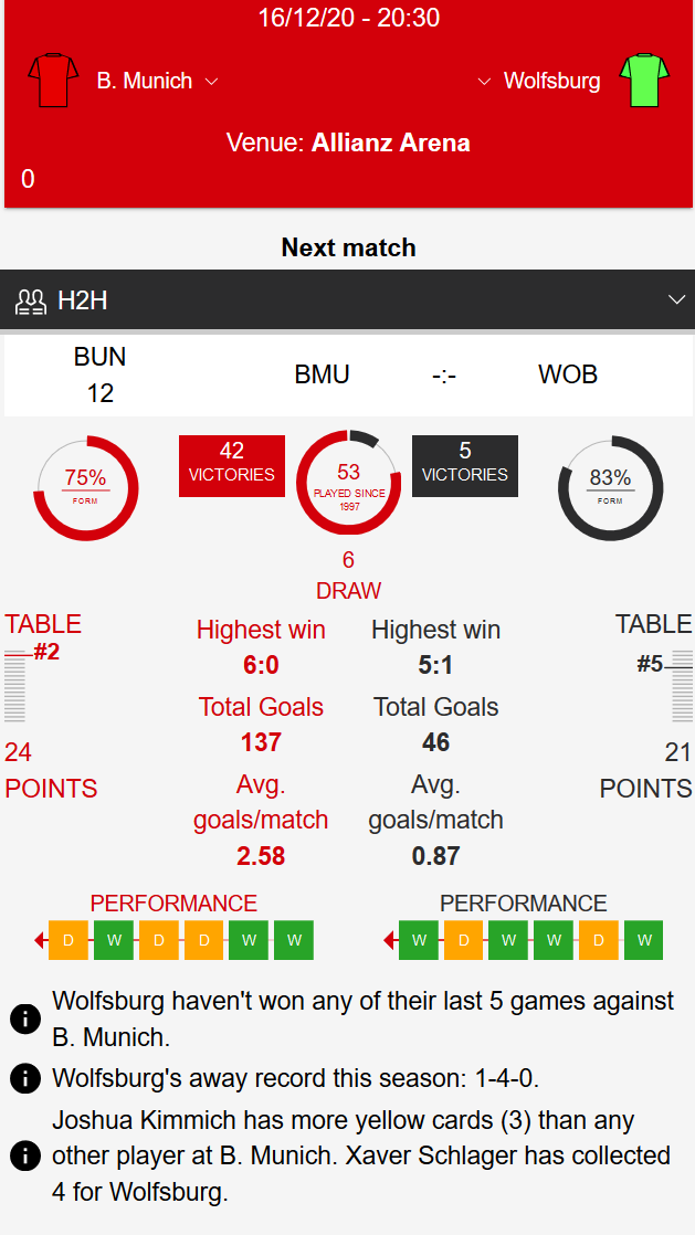 Bayern Munich - Wolfsburg Klađenje