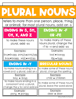 This singular and plural nouns anchor chart can help students remember the plural noun rules.
