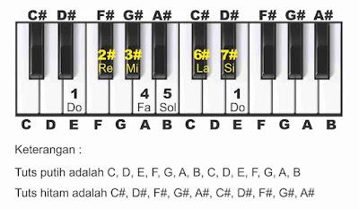 gambar piano nada e not angka