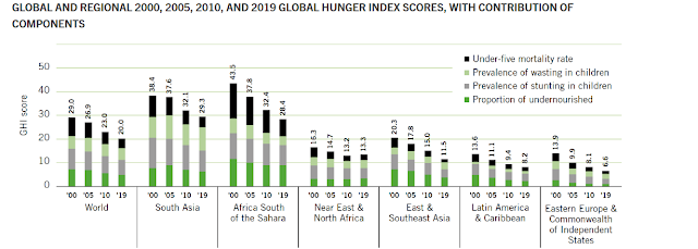 hunger-index-data