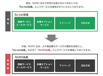 NURO光のサービス体系変更の説明図