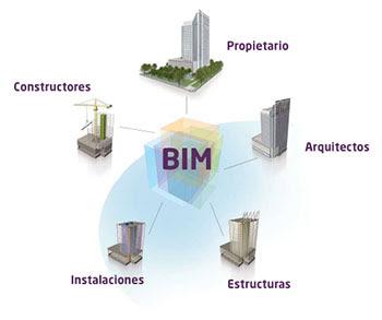 Diagrama: la palabra BIM en el centro, y en círculo alrededor, iconos con las palabras: constructores, instalaciones, estructuras, arquitectos, propietario