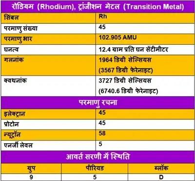 Rhodium-ke-upyog, Rhodium-ki-Jankari, Rhodium-in-Hindi, Rhodium-information-in-Hindi, Rhodium-uses-in-Hindi, Rhodium-Kya-hai, रोडियम-के-गुण, रोडियम-के-उपयोग, रोडियम-की-जानकारी