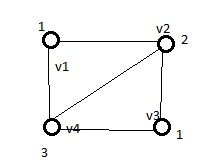Program & Technology: Graph coloring problem with
