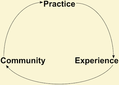 "A three-stage cycle, with ""practice"" at the top, leading to ""experience"", leading to ""community"", and finally leading back to ""practice""."