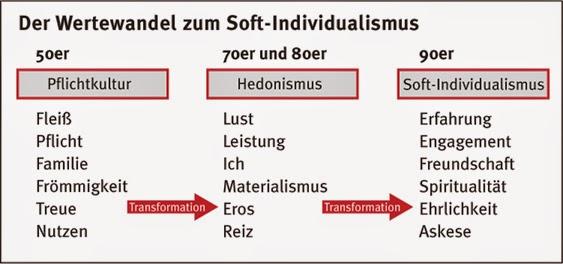 Wertewandel In Deutschland
