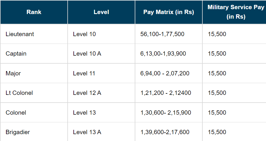 All information about Territorial Army Salary in Hindi