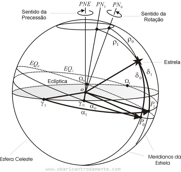 Coordenadas Equatoriais de Ascensão Reta e Declinação