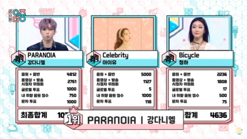 Kang Daniel's 'Paranoia' Reach The Highest Score And Wins 4th Trophy on 'Music Core'