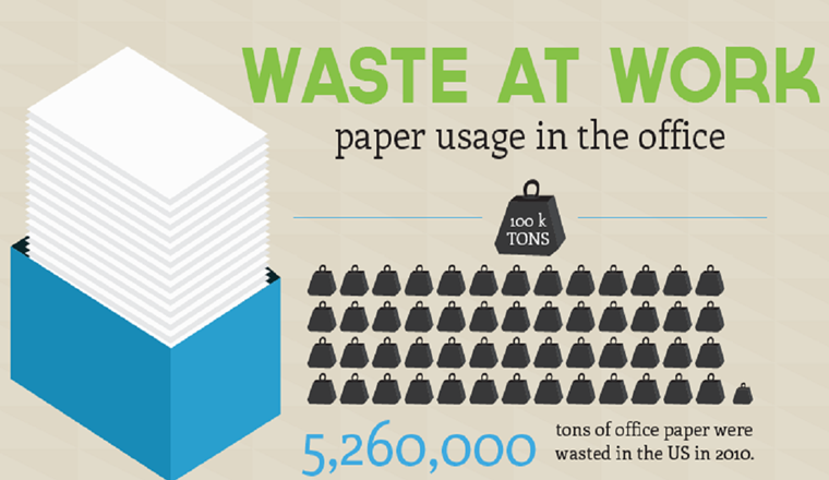 Waste at Work - Paper Usage in the Office #infographic