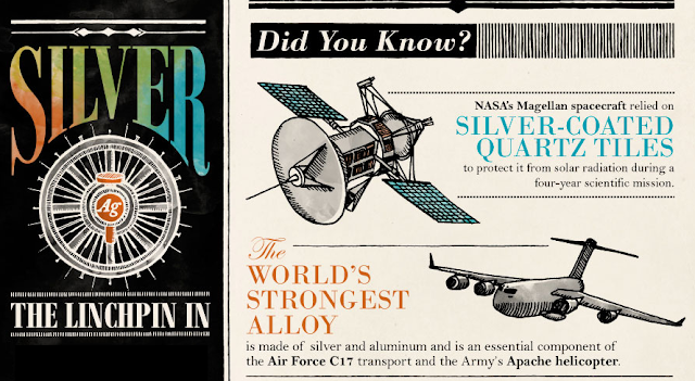 Facts-About-The-ImpFacts About the Importance of Silver in Technology #infographicortance-of-Silver-in-Technology #Infographic
