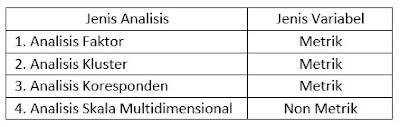 Teknik Interdependensi Analisis Multivariat