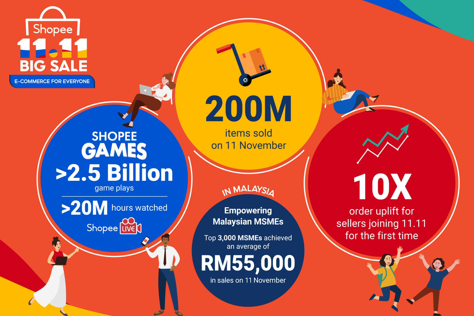 Shopee 11.11.2020 Big Sale Infographic