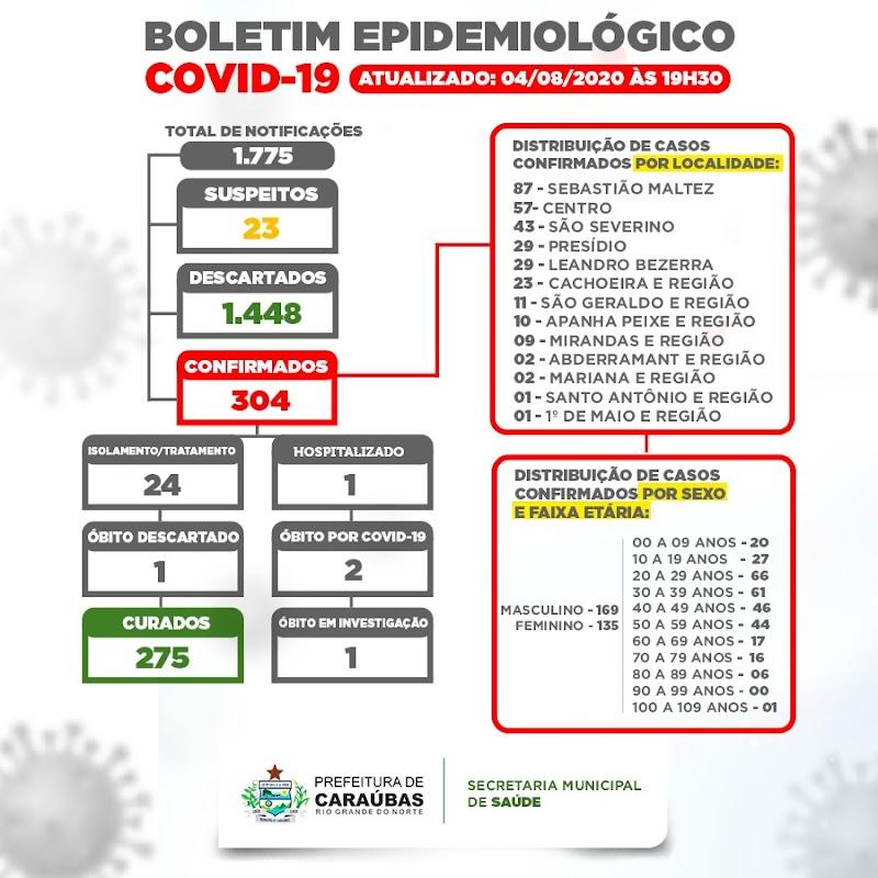 CARAÚBAS/RN: BOLETIM EPIDEMIOLÓGICO DE 04 DE AGOSTO.