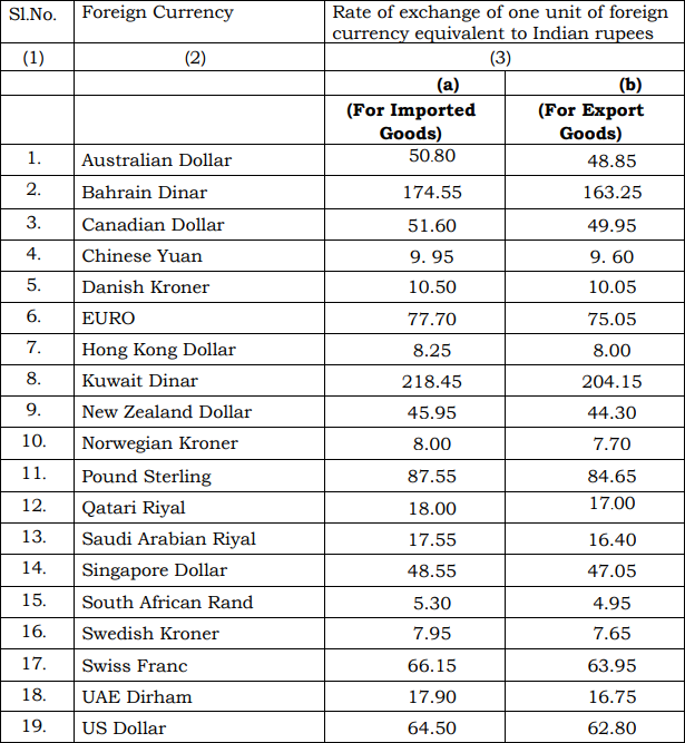 India Customs Exchange Rate Notification with effect from 5th January 2018