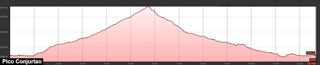 Perfil de ruta al Pico Conjurtao desde el Lago Ercina en los Picos de Europa
