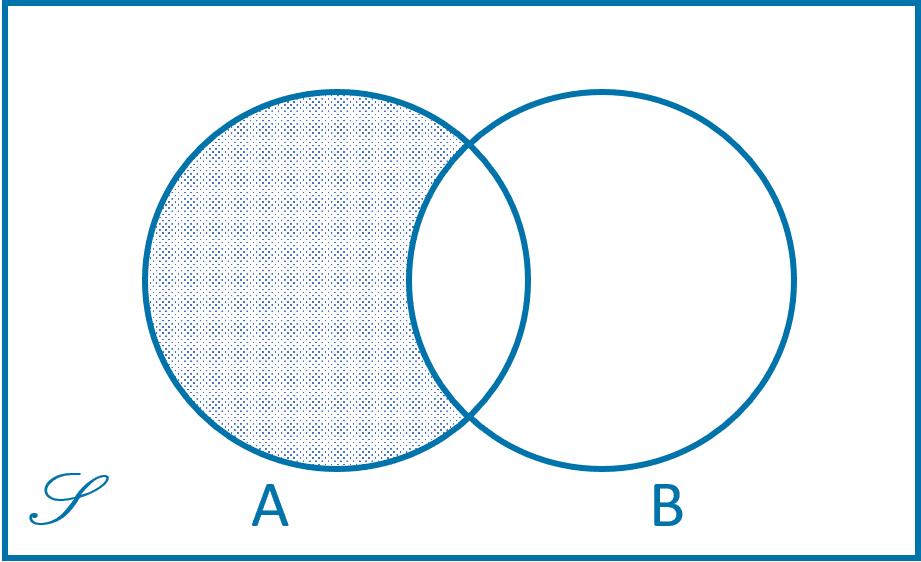 Diagram Venn Himpunan Selisih