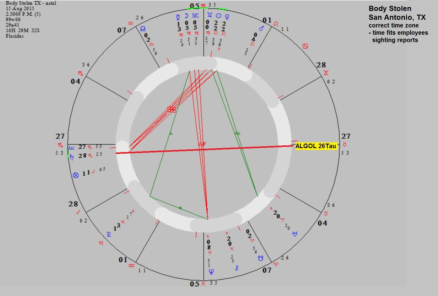 Dark Alternative Astrology: Why alternative astrology - Algol