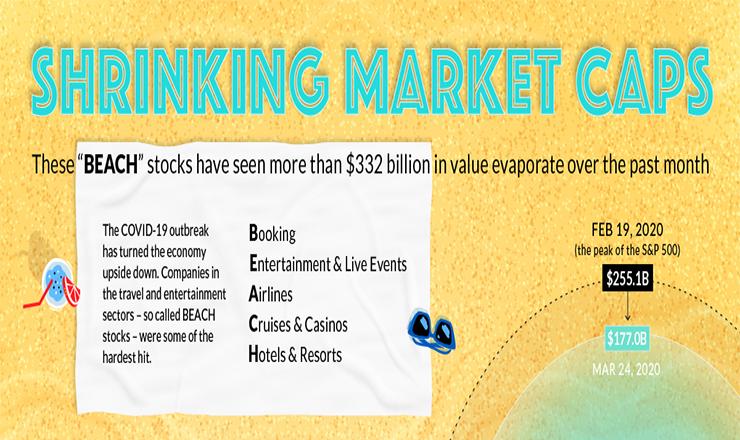 COVID-19 Downturn's Hardest-hit Companies: the 'beach' Stocks #infographic
