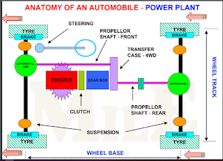 Basic Automobile