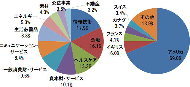 MSCIコクサイ インデックス 業種別構成比(情報技術、金融、ヘルスケアほか)と国・地域別構成比(アメリカ、イギリス、フランスほか)