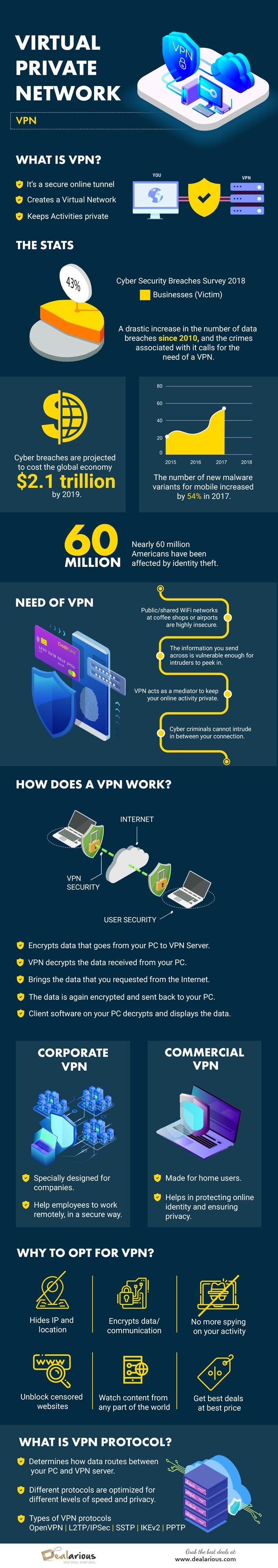 Virtual Private Network #infographic
