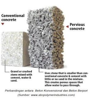 Perbandingan antara  Beton Konvensional dan Beton Berpori