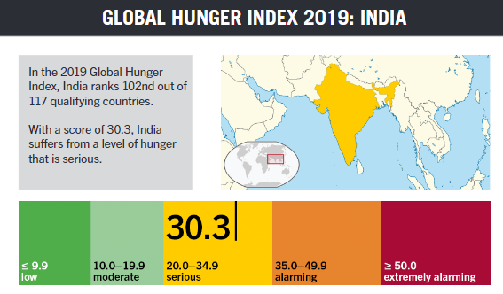 Global Hunger Index 2019/GHI-2019
