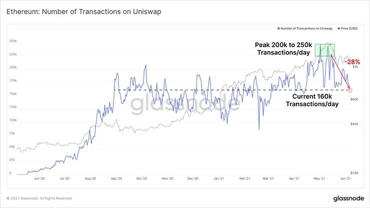 Ежедневное количество транзакций Uniswap