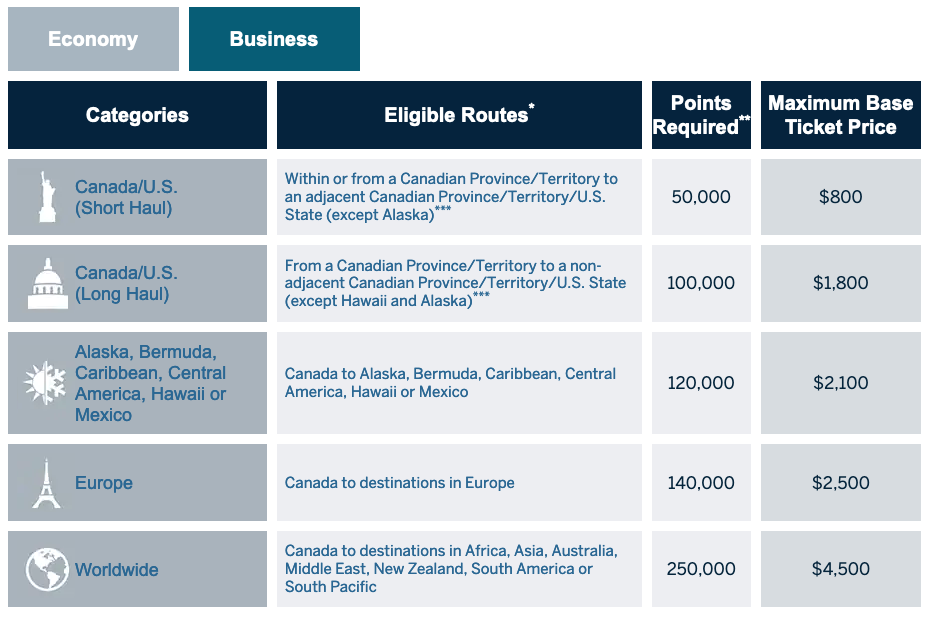 Rewards Canada: A look at the business class redemption ...